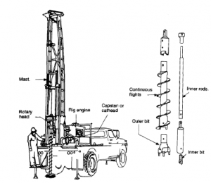 hollow stem auger system