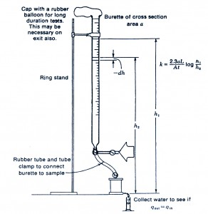 equal pressure method