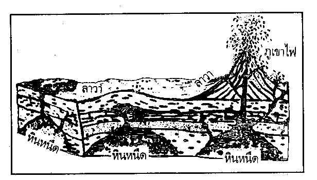 ชนิดและวัฎจักรของหิน (หินอัคนี)