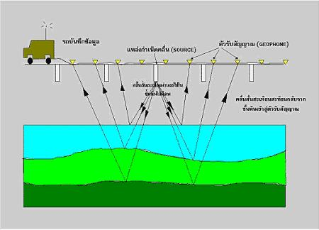 geophysical exploration