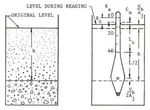 soil hydrometer