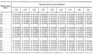 specific gravity soil particle