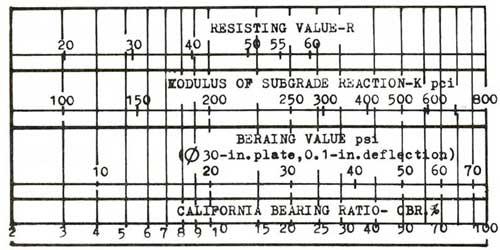 cbr bearing value
